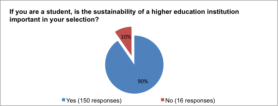 the importance of sustainability in hotels The importance of non-economic aspects of sustainability, to test this assumption we formulate the following hypotheses: h1a: there is a difference in how albanian tourism hotels perceive.
