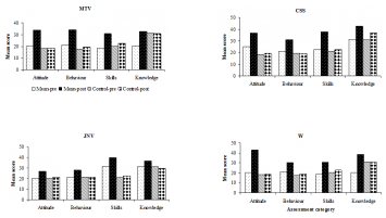 Figure (3, 4, 5 and 6) Effectiveness of EESD modules on air quality assessment of selected Schools from Puducherry and Cuddalore