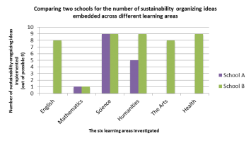 Figure B: A graph comparing the total number of sustainability organizing ideas that were embedded across six different learning areas in two schools, School A located within a Liberal electorate that does not offer environmental science (purple) and School B located within a Labor electorate, that does offer environmental science (green).
