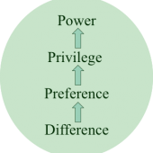 Figure 3.   The green circle in this diagram represents any social system (an organization, community, school, family, etc.).  The progression shown in the circle begins with difference and illustrates a common pattern by which power is accrued by individuals who embody certain characteristics.