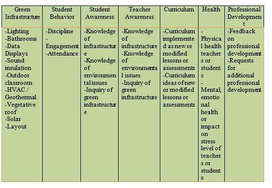 Green Schools as Learning Laboratories? Teachers