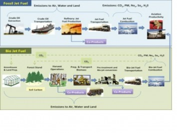 Figure 3: Life Cycle Assessment (Credit: I. Ganguly)