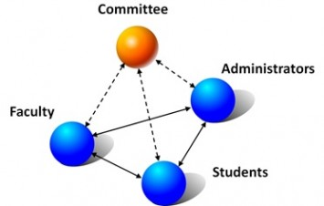 "Fig. 3. A schematic of the ""Proposing-Learning"" model represented by the UVM Clean Energy Fund mechanism. The solid lines represent the two-way communication between two of the three sides, i.e., the faculty, the students and administrators. The dash lines represent the communication in the committee synergizing all three sides."
