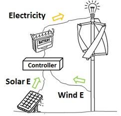 Fig. 4. A schematic of the hybrid renewable energy harvesting system consisting of a bamboo wind turbine and solar panels
