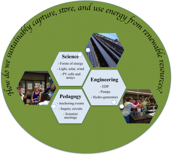 Figure 1. Central Goals of the VSI 2014 Science and Engineering Academy on Sustainable Energy