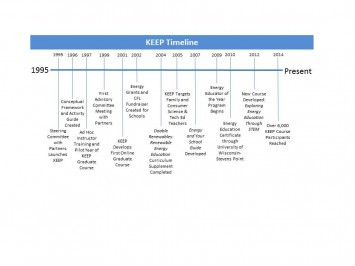 Figure 2: The figure below highlights selected program activities accomplished since KEEP's inception