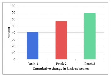 Figure 3. Percent change in Junior knowledge about climate change from pre to post patches 1, 2 and 3.