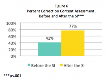 Figure 4: Summer Institute Content Outcomes