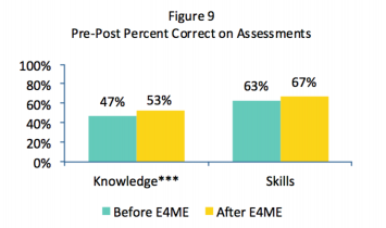 Figure 6: Content assessment outcomes