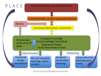 Figure 1. Sense of Place Dimensions and Environmentally Responsible Behavior.  This figure proposes dynamic relationships between some of the functional elements of sense of place derived from the literature.