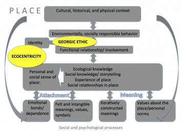 Figure 2.  A Georgic Ethic and Ecocentric Perspective within Sense of Place.  This figure illustrates the foci of the current paper within the broader framework of a functional connection to place.