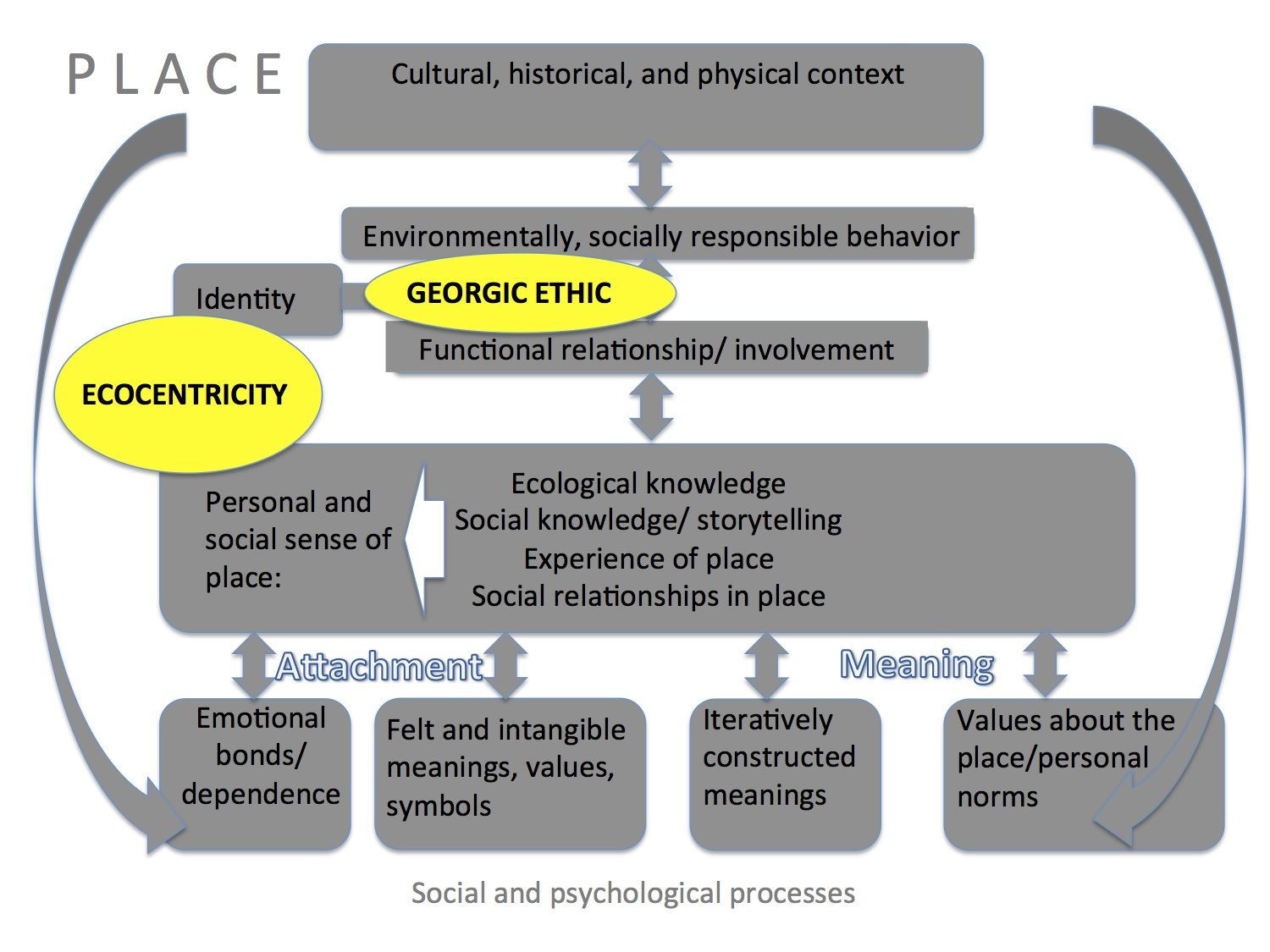 sense of place essay an ecology of love women farmers sense of place the georgic