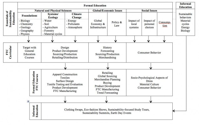 Figure 1. Integration of the essentials of sustainability education into FTC curriculum