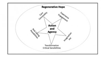 Figure 1: Regenerative Hope: Action and Agency