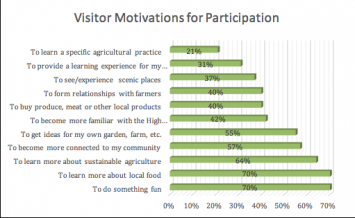 Figure 6: Visitor Motivations for Participation
